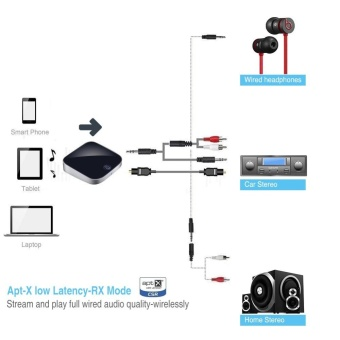 Bluetooth V4.1 Transmitter and Receiver,2 in 1 Wireless Audio Adapter with Optical Toslink/SPDIF and 3.5mm Stereo Output Support APT-X Low Latency 2 Devices Pair At Once For Home or Car Sound System - intl - 5